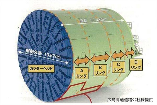 シールドマシン全容の画像を広島高速道路公社様よりお借りしました。全面の青い部分がカッターヘッド。直径約14mという巨大さです。この部分が回転し、同時にマシン全体が前進することで、土を掘ります。