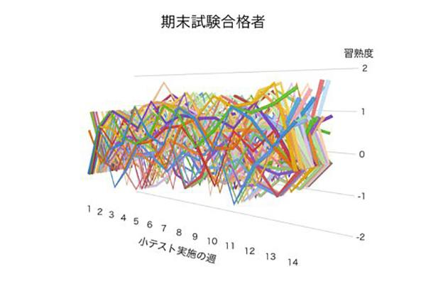 一見、関連性や共通性の見出だせない、乱雑に並んだデータも...