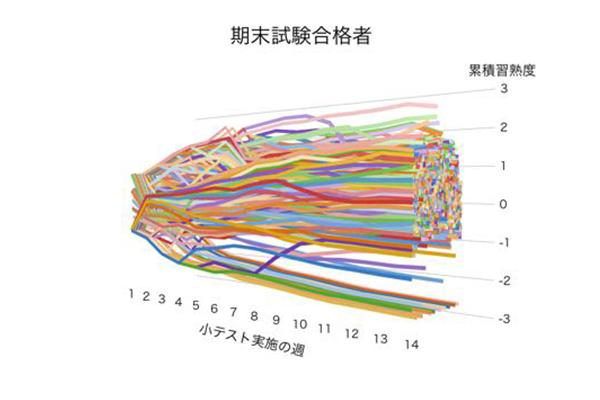 データサイエンスによる分析を行うと、整然と並び、一定の傾向を示すデータになります。