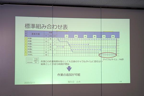 スライドはグラフや表、動画などをたくさん取り入れ、わかりやすいよう工夫していました。